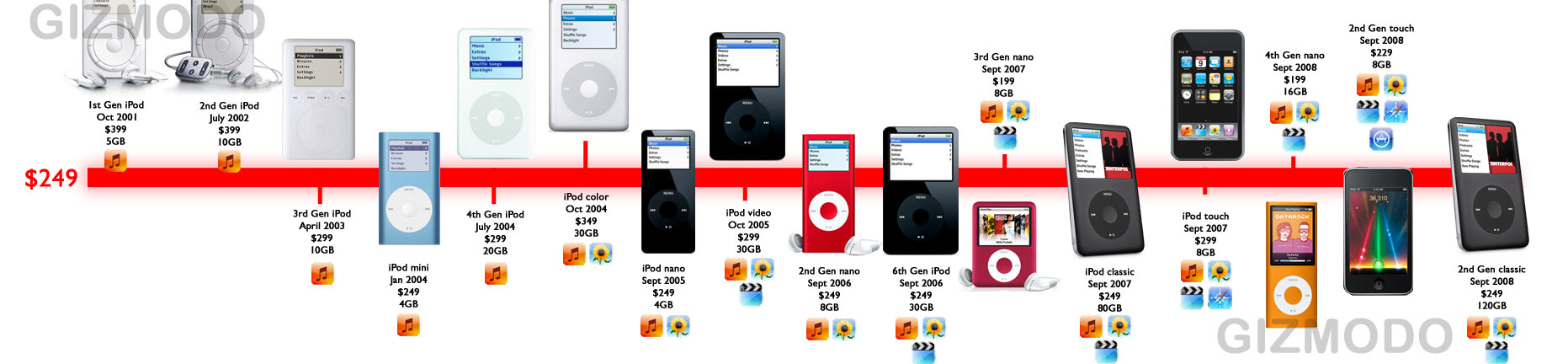Apple ipod nano this is the biggest reinvention of the apple ipod nano since its debut in 2005